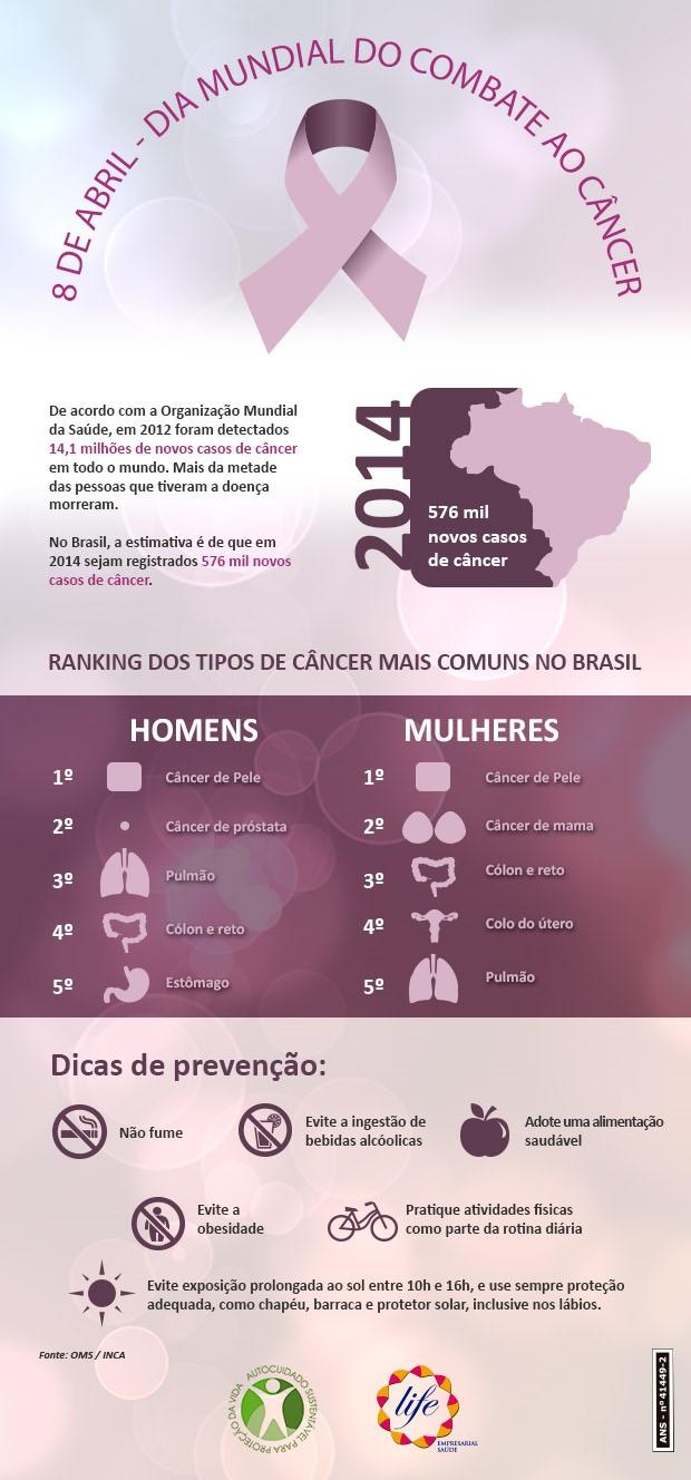 dia-mundial-combate-ao-cancer